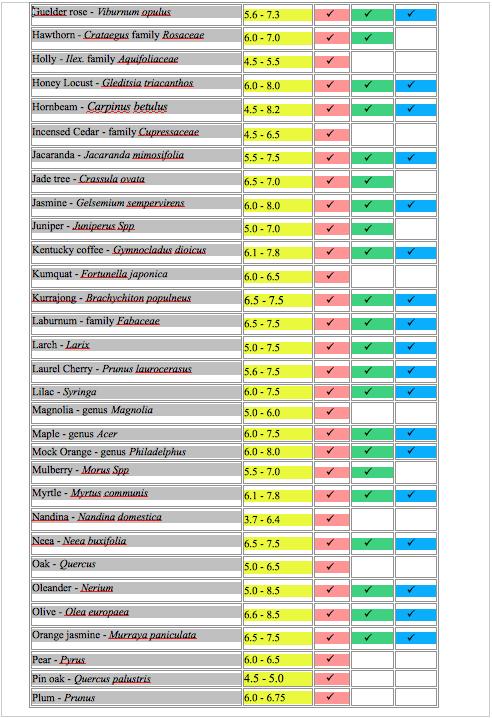 pH chart.2
