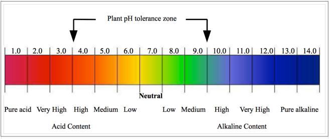 Soil pH graph