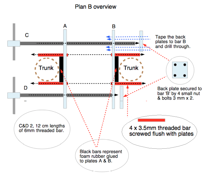 Plan B. overview